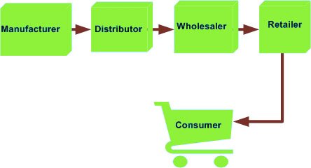 traditional-conventional-distribution-channel
