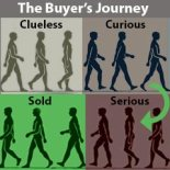 B2B buyers' journey