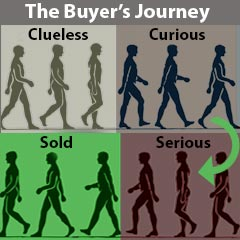B2B buyers' journey